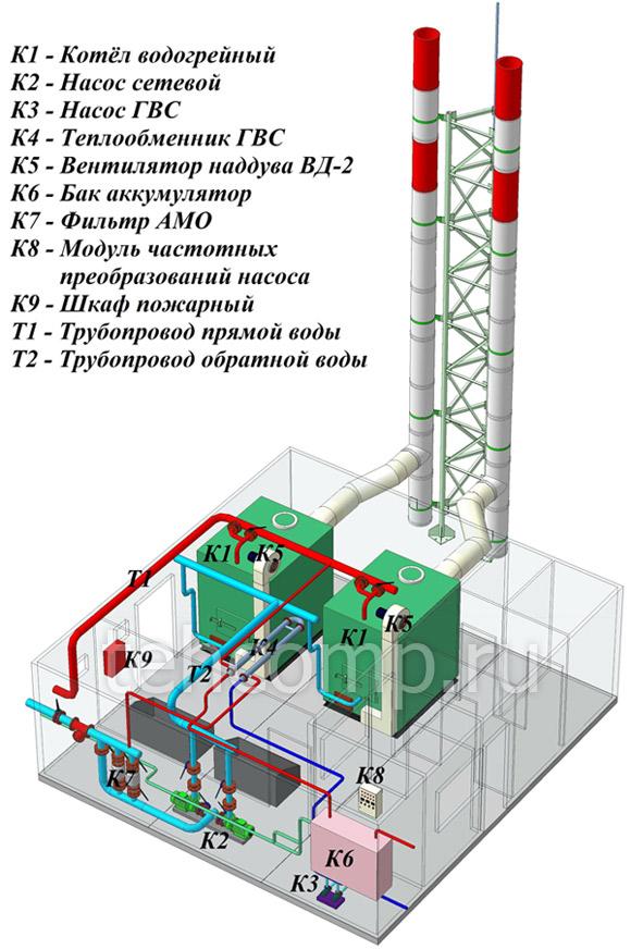 модульная котельная с котлами твг-4р