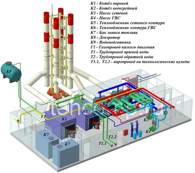 принцип работы газовой модульной котельной для пара