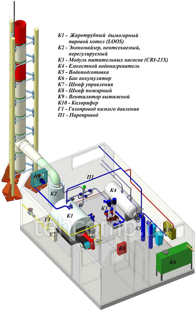 режимная карта парового котла автоматизированной блочно-модульной паровой котельной установки profes